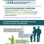 FoodEduc-Infographic-ES